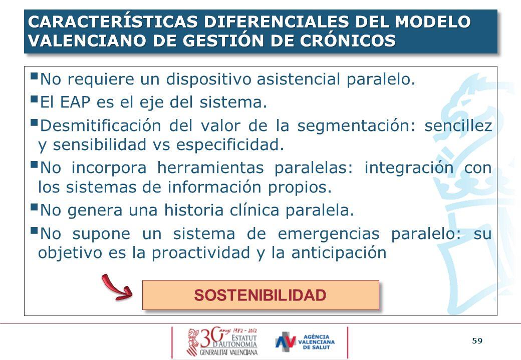 59 CARACTERÍSTICAS DIFERENCIALES DEL MODELO VALENCIANO DE GESTIÓN DE CRÓNICOS No requiere un dispositivo asistencial paralelo. El EAP es el eje del si