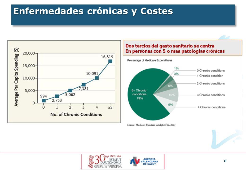 8 Enfermedades crónicas y Costes Dos tercios del gasto sanitario se centra En personas con 5 o mas patologías crónicas