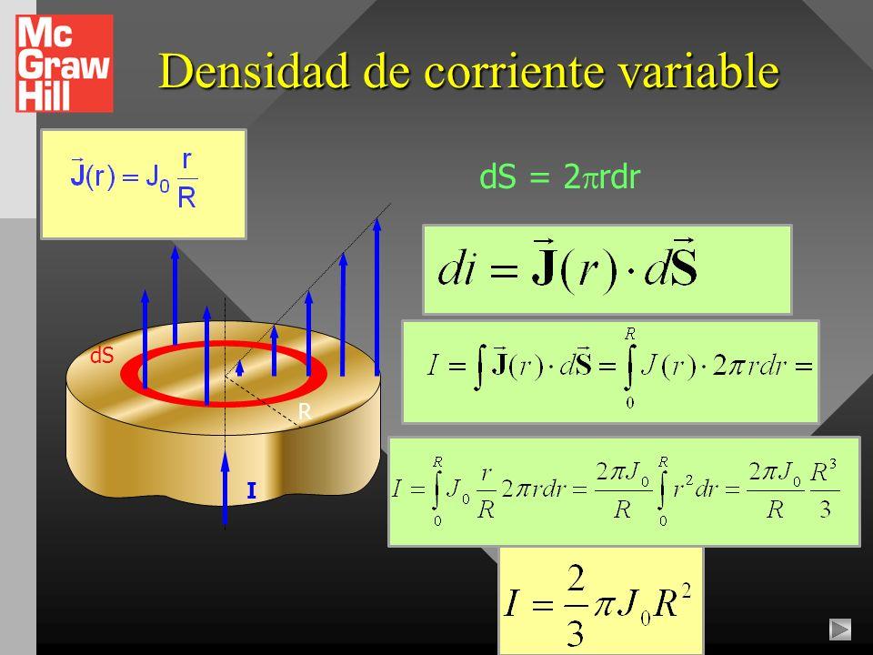 Disco cargado giratorio dI r dS dr dq = dS = 2 rdr