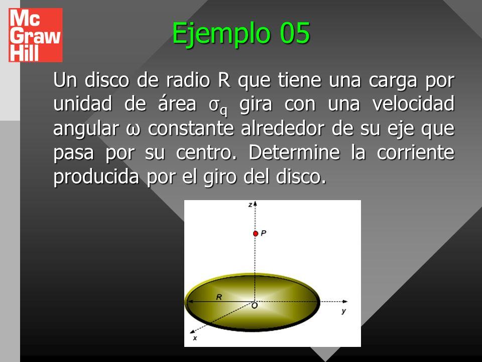 Ejemplo 04 Un anillo de radio R que tiene una carga por unidad de longitud λ q gira con una velocidad angular ω constante alrededor de su eje. Determi