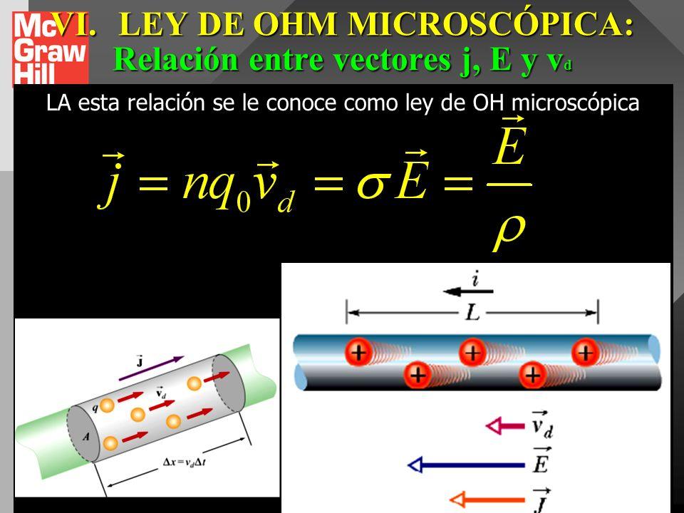 VI.LEY DE OHM MICROSCÓPICA: Conductividad eléctrica _3 Puesto que la densidad de corriente es proporcional a la velocidad de deriva de los electrones,