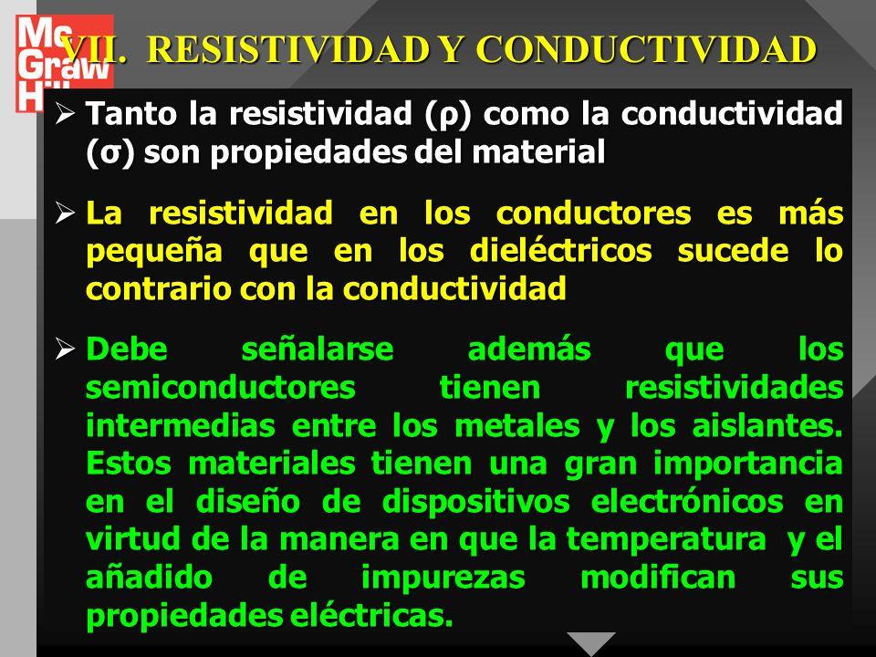 VII.RESISTIVIDAD Y CONDUCTIVIDAD MATERIAL RESISTIVIDAD ρ (Ω.m) CONDUCTIVIDAD σ (Ω.m) -1 COEFICIENTE DE TEMPERA. α (°C) -1 Elementos Plata1,47.10 -8 6,