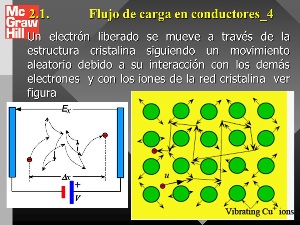 2.4.Corriente eléctrica de conducci ón _3 Es originada por el movimiento de electrones en los conductores, por los electrones y vacancias en los semiconductores y por los iones positivos y negativos en las soluciones electrolíticas Es originada por el movimiento de electrones en los conductores, por los electrones y vacancias en los semiconductores y por los iones positivos y negativos en las soluciones electrolíticas La dirección de la corriente I, es la misma que experimenta una carga positiva en la dirección de un campo eléctrico externo.