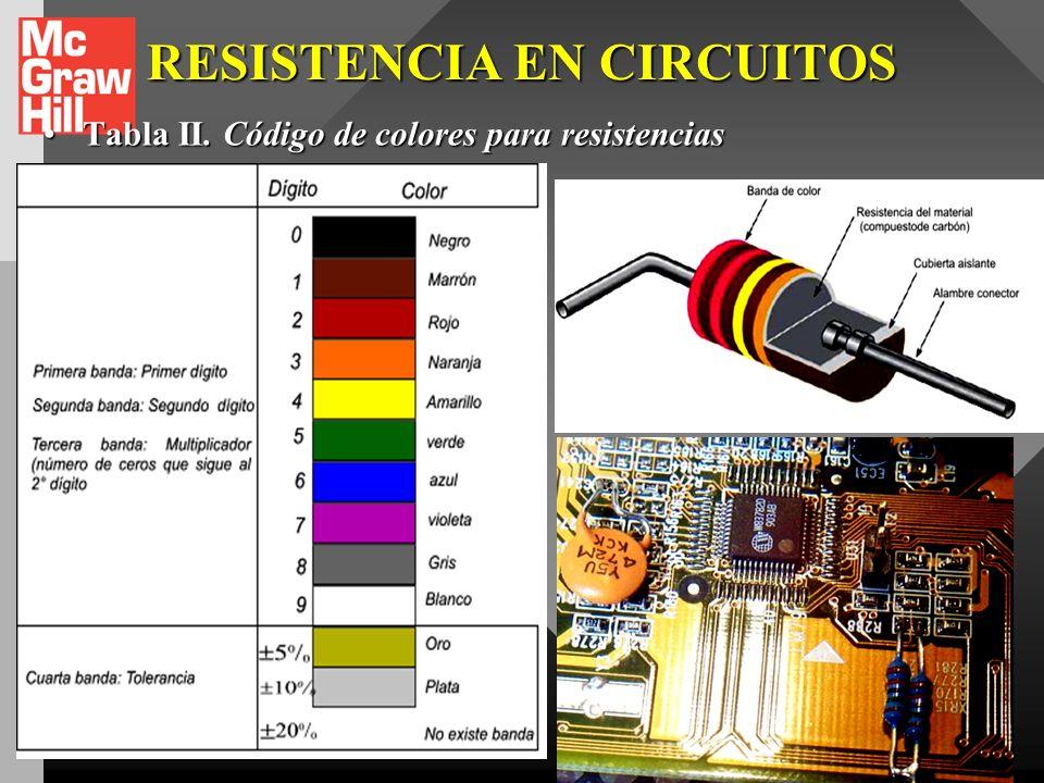 RESISTENCIA EN CIRCUITOS Cada una de estas resistencias está marcado con un código estándar de tres o cuatro bandas de color cerca de uno de los extre