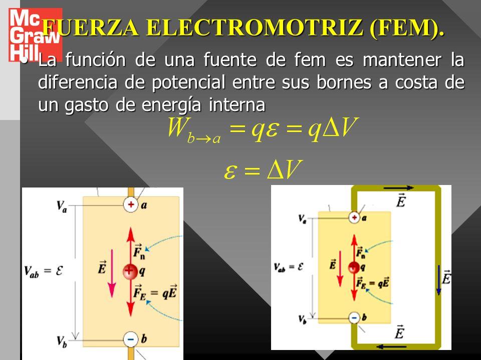 FUERZA ELECTROMOTRIZ (FEM). Llámase fuente generadora de fem a cualquier dispositivo que transforma energía no eléctrica (mecánica, química, solar, té