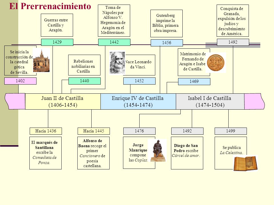 Juan II de Castilla (1406-1454) Enrique IV de Castilla (1454-1474) Isabel I de Castilla (1474-1504) El Prerrenacimiento 1402 Se inicia la construcción
