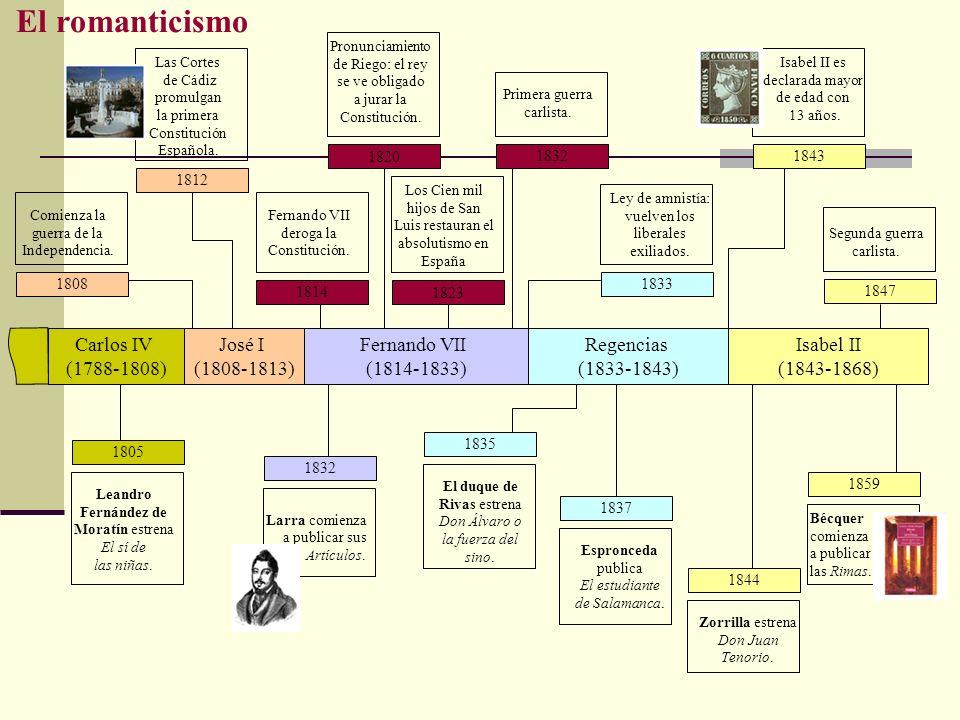 Carlos IV (1788-1808) Fernando VII (1814-1833) Regencias (1833-1843) Isabel II (1843-1868) El romanticismo 1808 Comienza la guerra de la Independencia