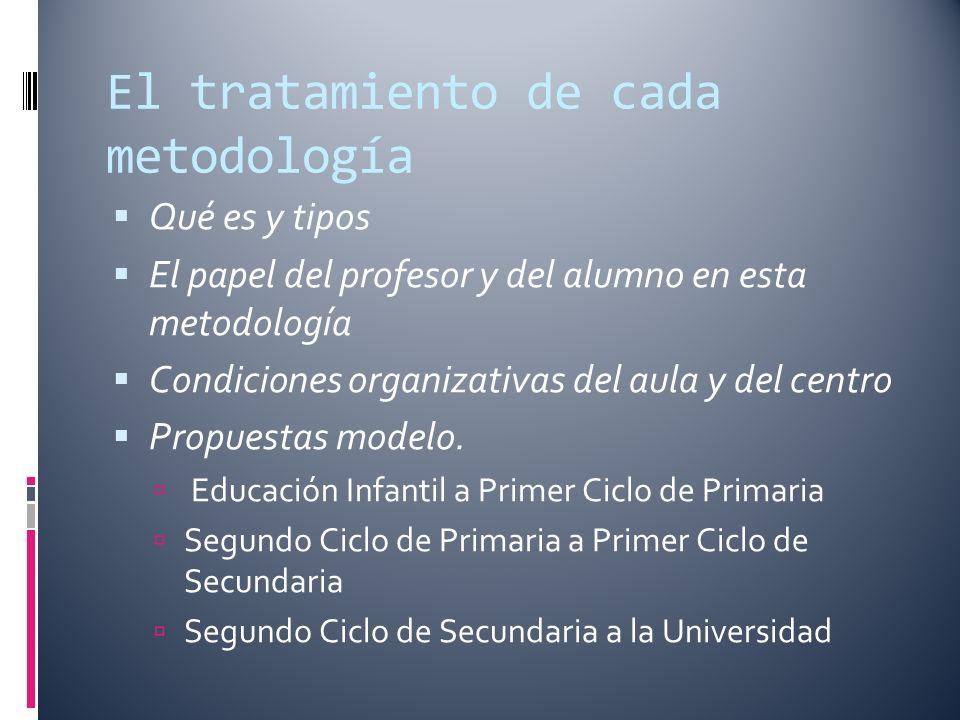 El tratamiento de cada metodología Qué es y tipos El papel del profesor y del alumno en esta metodología Condiciones organizativas del aula y del centro Propuestas modelo.