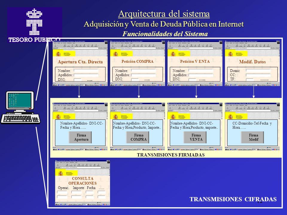 12 TRANSMISIONES FIRMADAS Adquisición y Venta de Deuda Pública en Internet Arquitectura del sistema Adquisición y Venta de Deuda Pública en Internet F