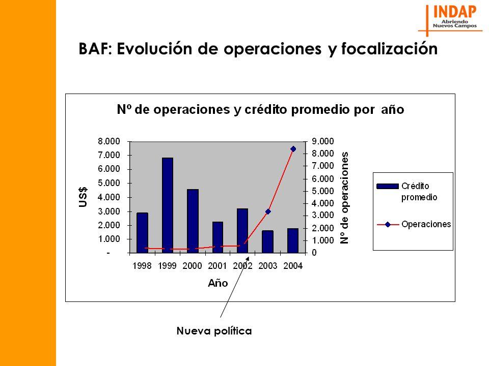 BAF: Evolución de operaciones y focalización Nueva política