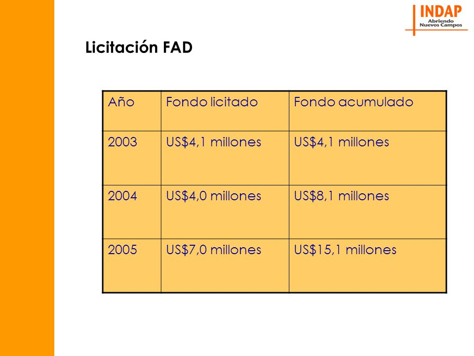 Licitación FAD AñoFondo licitadoFondo acumulado 2003US$4,1 millones 2004US$4,0 millonesUS$8,1 millones 2005US$7,0 millonesUS$15,1 millones