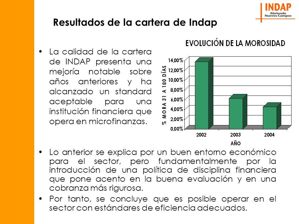 Resultados de la cartera de Indap La calidad de la cartera de INDAP presenta una mejoría notable sobre años anteriores y ha alcanzado un standard aceptable para una institución financiera que opera en microfinanzas.