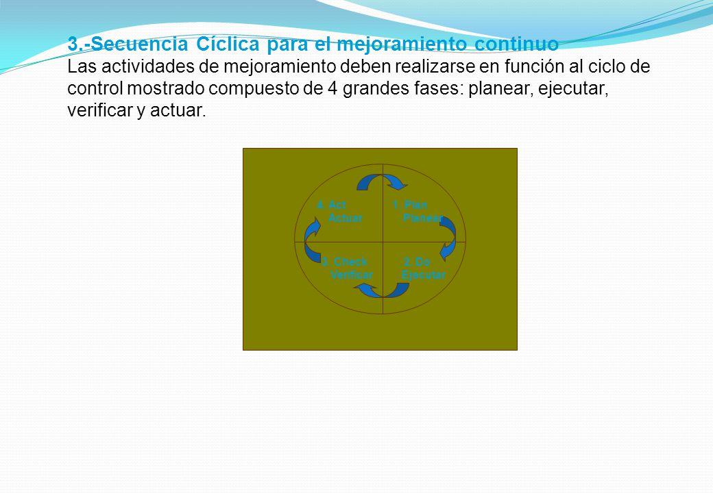 3.-Secuencia Cíclica para el mejoramiento continuo Las actividades de mejoramiento deben realizarse en función al ciclo de control mostrado compuesto de 4 grandes fases: planear, ejecutar, verificar y actuar.