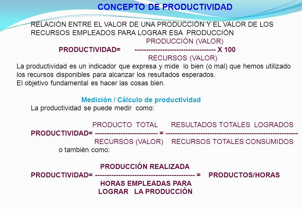CONCEPTO DE PRODUCTIVIDAD RELACIÓN ENTRE EL VALOR DE UNA PRODUCCIÓN Y EL VALOR DE LOS RECURSOS EMPLEADOS PARA LOGRAR ESA PRODUCCIÓN PRODUCCIÓN (VALOR) PRODUCTIVIDAD= ----------------------------------- X 100 RECURSOS (VALOR) La productividad es un indicador que expresa y mide lo bien (o mal) que hemos utilizado los recursos disponibles para alcanzar los resultados esperados.