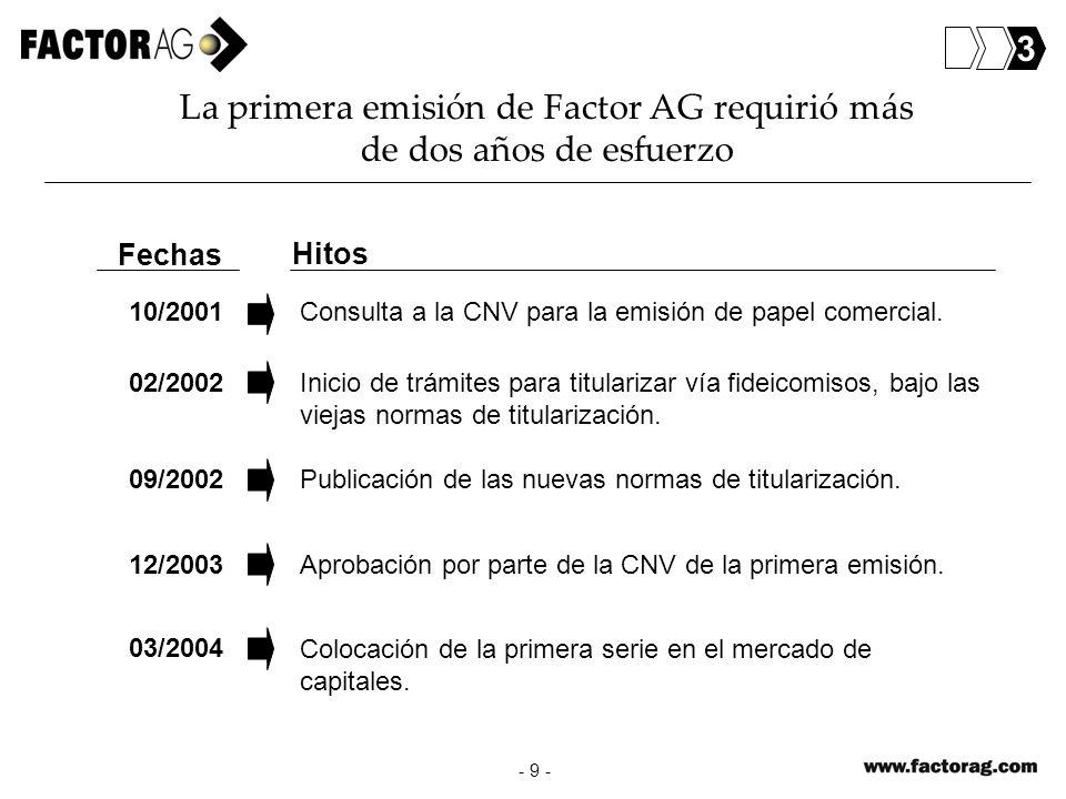 La primera emisión de Factor AG requirió más de dos años de esfuerzo - 9 - Fechas Hitos Consulta a la CNV para la emisión de papel comercial. 10/2001