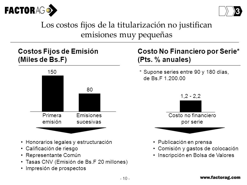 - 10 - Los costos fijos de la titularización no justifican emisiones muy pequeñas Primera emisión Emisiones sucesivas 150 80 1,2 - 2,2 Costos Fijos de
