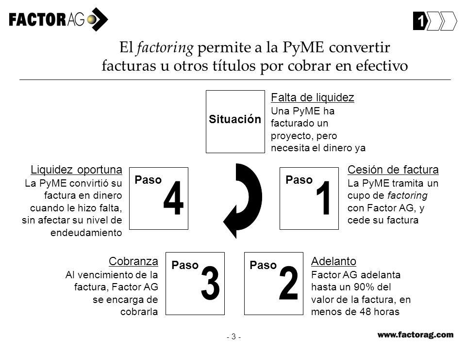 - 3 - El factoring permite a la PyME convertir facturas u otros títulos por cobrar en efectivo Falta de liquidez Una PyME ha facturado un proyecto, pe