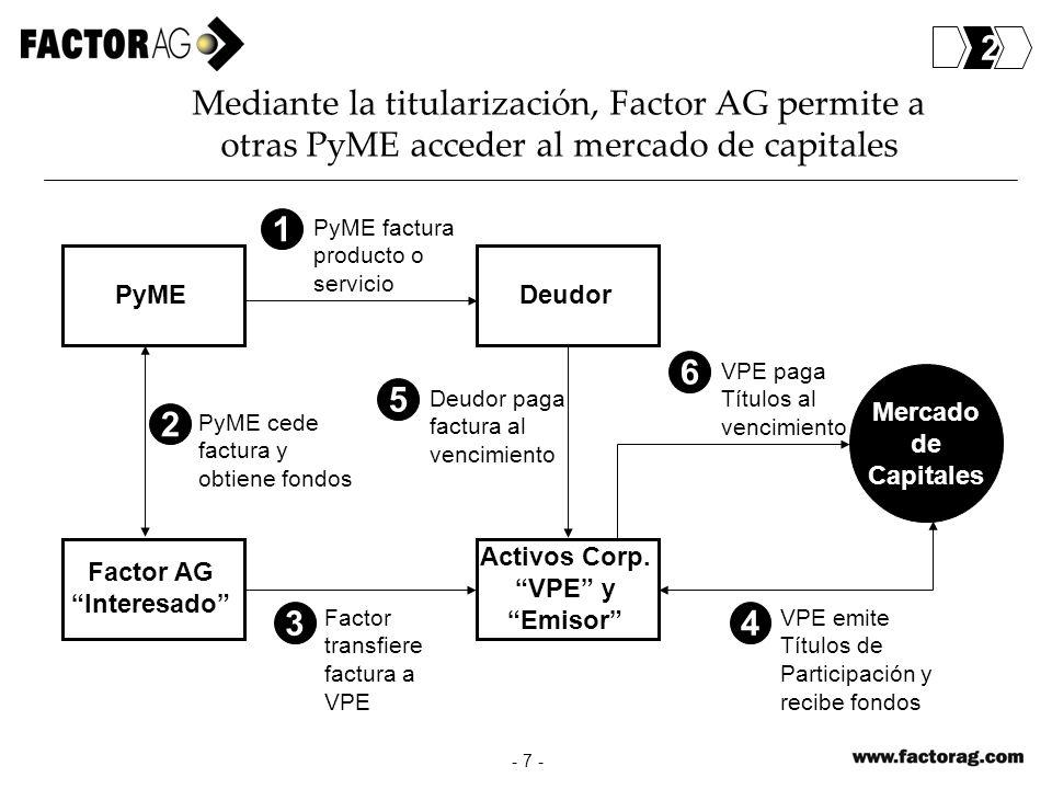 Mercado de Capitales Mediante la titularización, Factor AG permite a otras PyME acceder al mercado de capitales - 7 - Factor AG Interesado Activos Cor