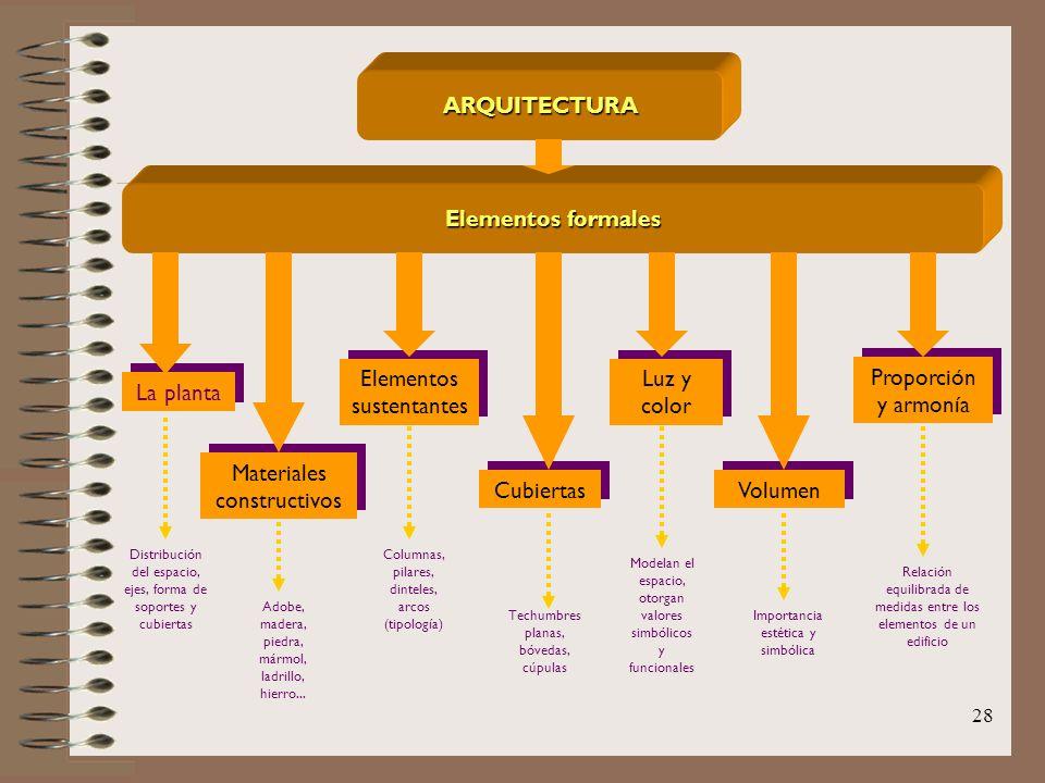 28 ARQUITECTURA Elementos formales La planta Materiales constructivos Elementos sustentantes Cubiertas Luz y color Volumen Proporción y armonía Distri