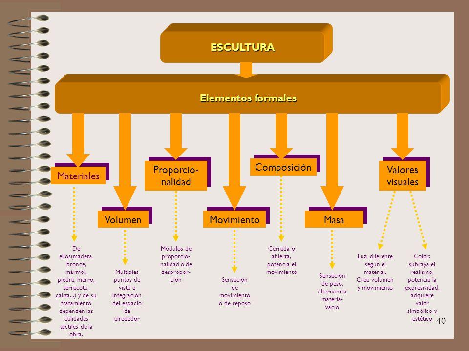 40 ESCULTURA Elementos formales Materiales Volumen Proporcio- nalidad Movimiento Composición Masa Valores visuales De ellos(madera, bronce, mármol, pi