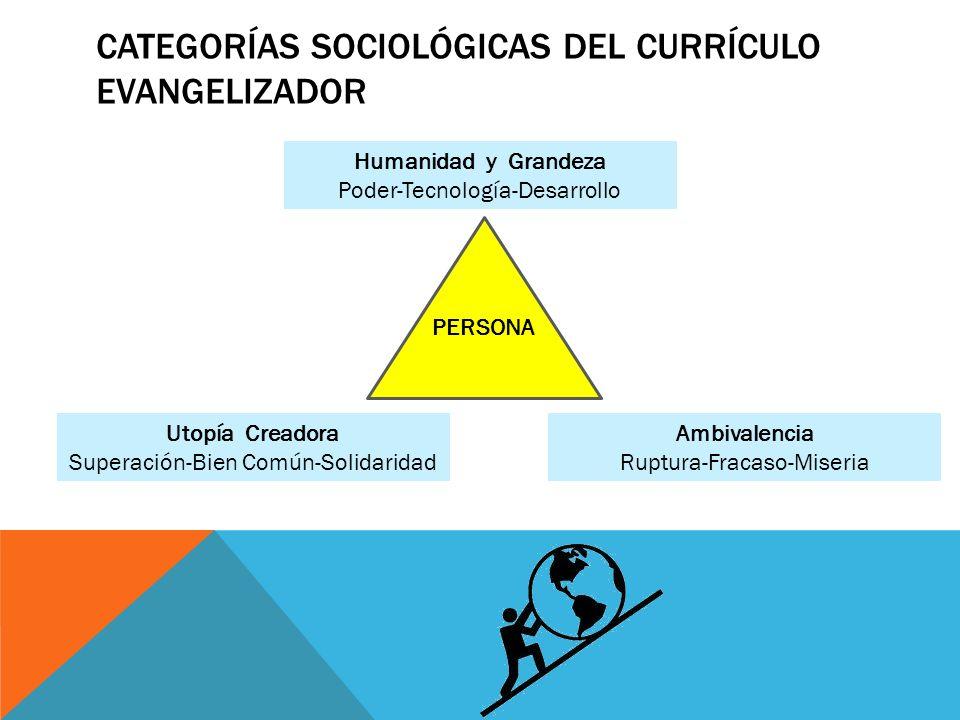 CATEGORÍAS SOCIOLÓGICAS DEL CURRÍCULO EVANGELIZADOR PERSONA Humanidad y Grandeza Poder-Tecnología-Desarrollo Ambivalencia Ruptura-Fracaso-Miseria Utopía Creadora Superación-Bien Común-Solidaridad