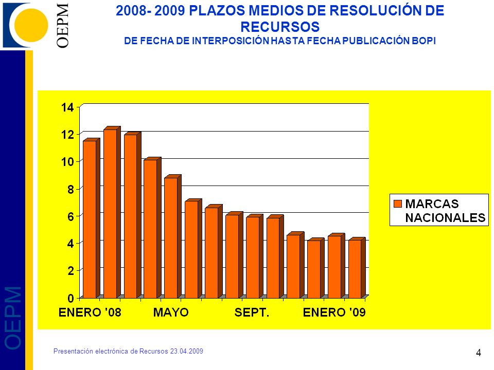 4 OEPM 2008- 2009 PLAZOS MEDIOS DE RESOLUCIÓN DE RECURSOS DE FECHA DE INTERPOSICIÓN HASTA FECHA PUBLICACIÓN BOPI Presentación electrónica de Recursos