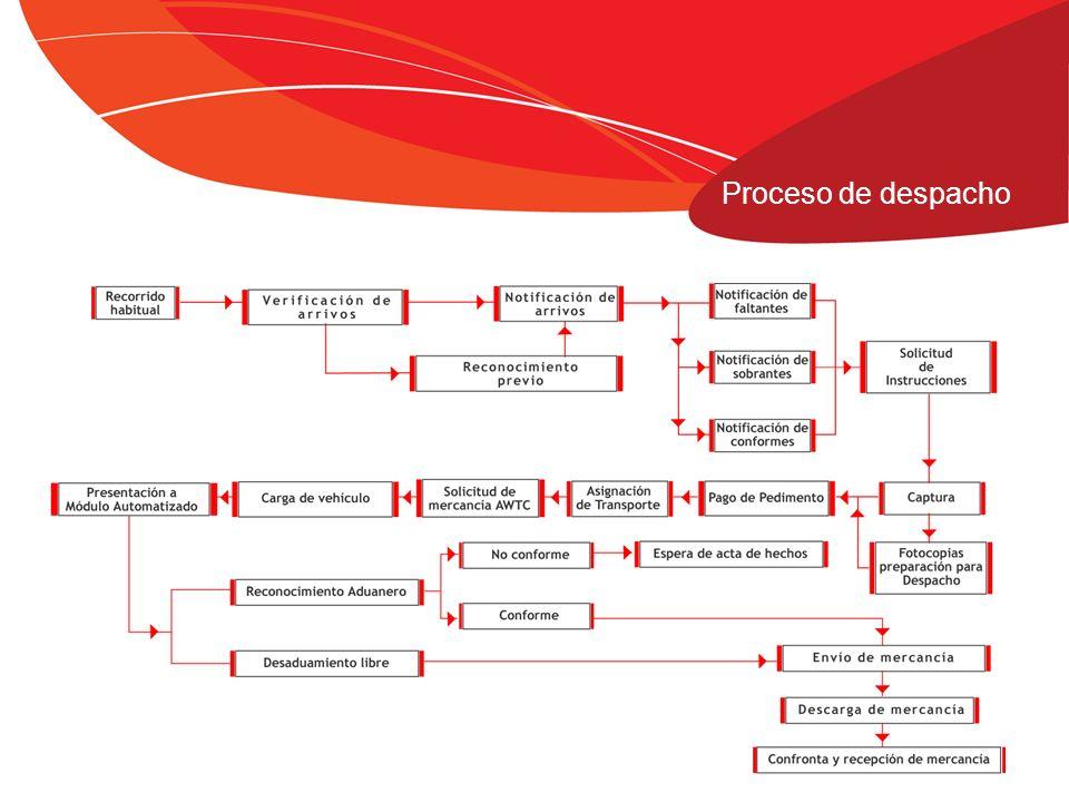 Validación a través de AAAG y CAAAREM Valor Agregado Agente Aduanal Personal altamente calificado y certificado, bilingüe