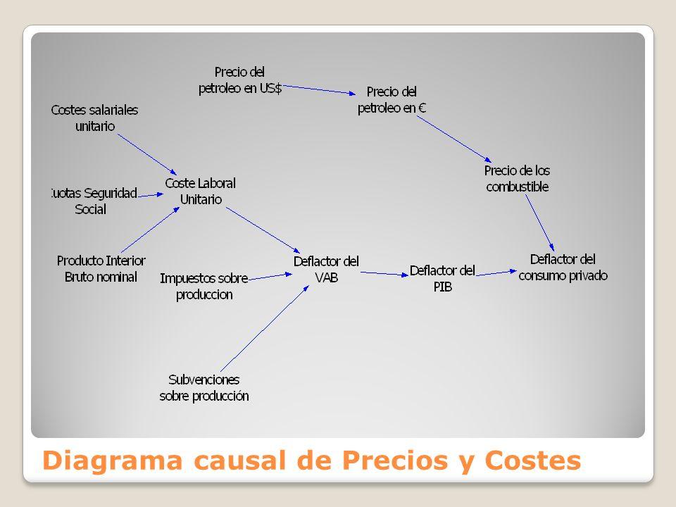 Diagrama causal de Precios y Costes