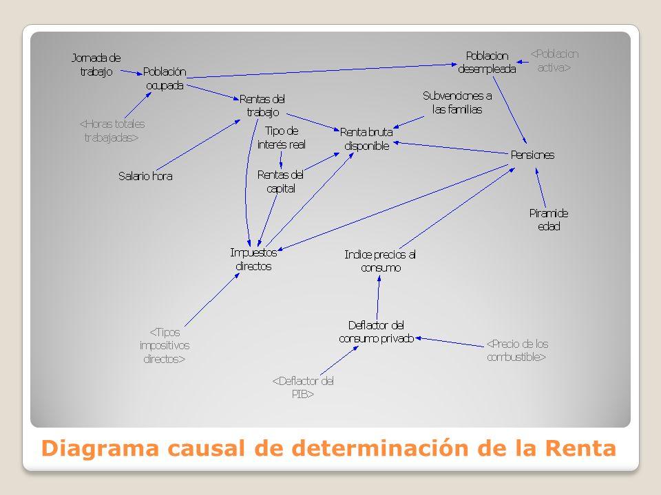 Diagrama causal de determinación de la Renta