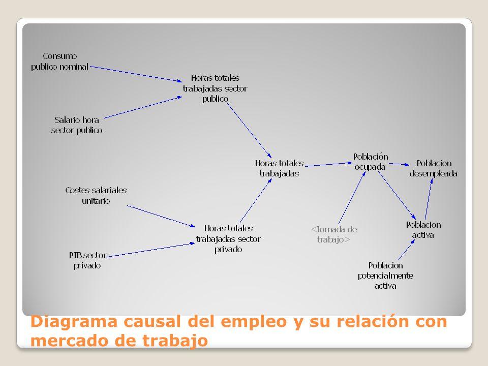 Diagrama causal del empleo y su relación con mercado de trabajo