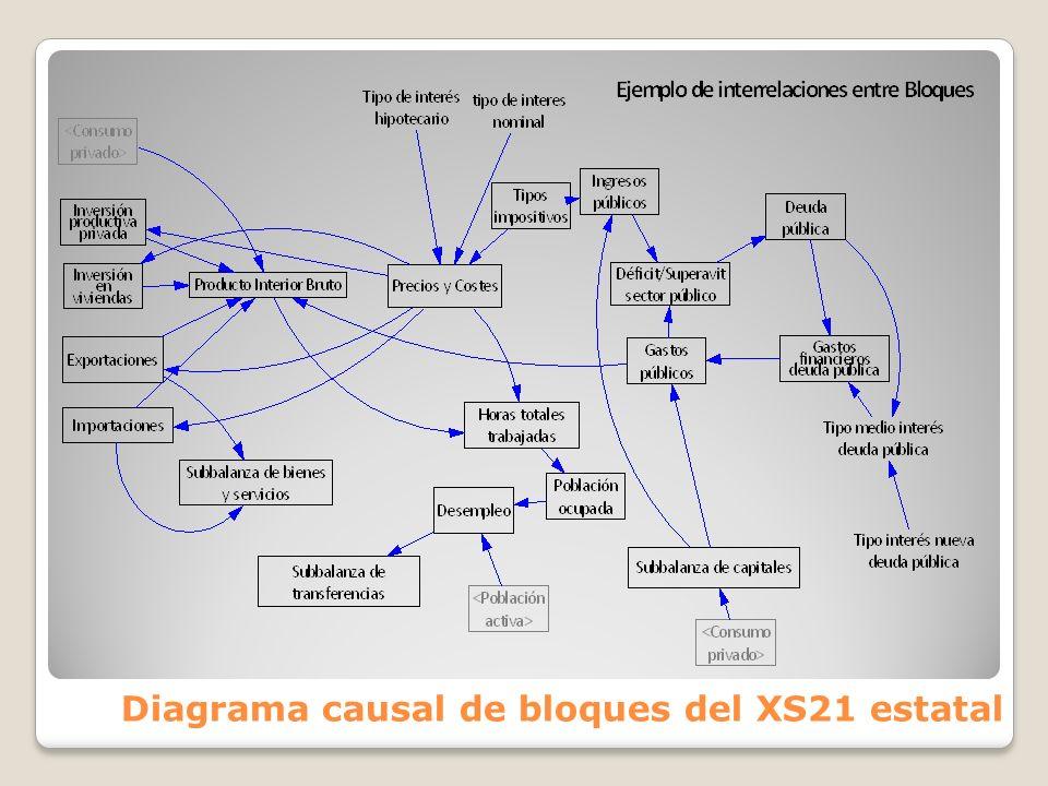 Diagrama causal de bloques del XS21 estatal