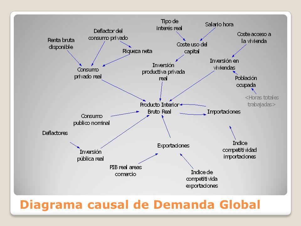 Diagrama causal de Demanda Global