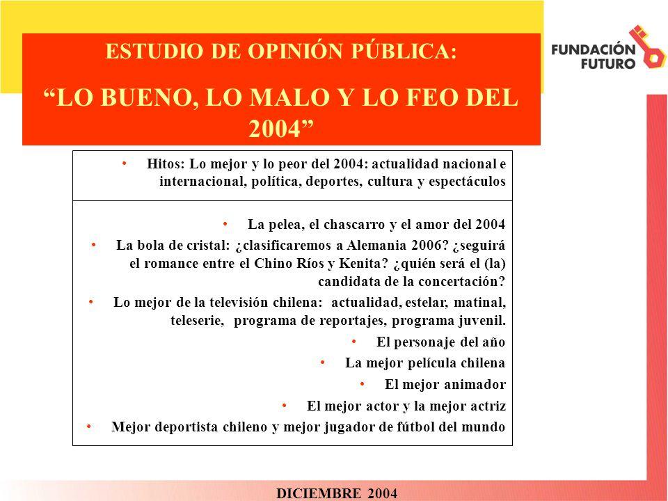 FICHA TÉCNICA Tipo de encuesta: telefónica con sistema CATI (Computer Assisted Telephone Interviewing) Fecha: 20 y 21 de Diciembre de 2004.