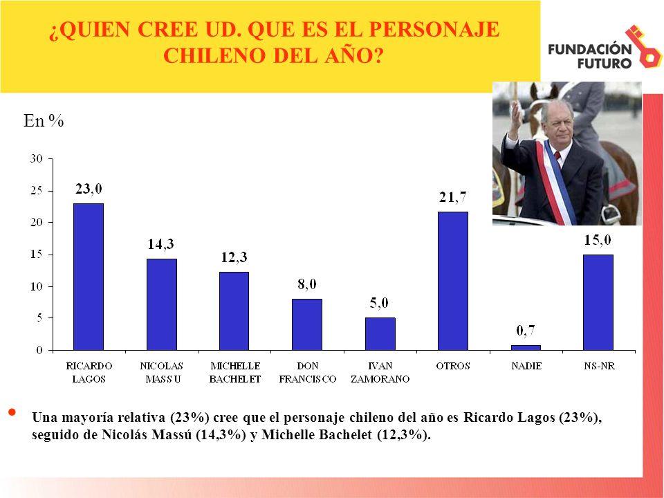 ¿CUÁL CREE UD.QUE ES EL MEJOR PROGRAMA DE ACTUALIDAD DE LA TELEVISION CHILENA ESTE AÑO.
