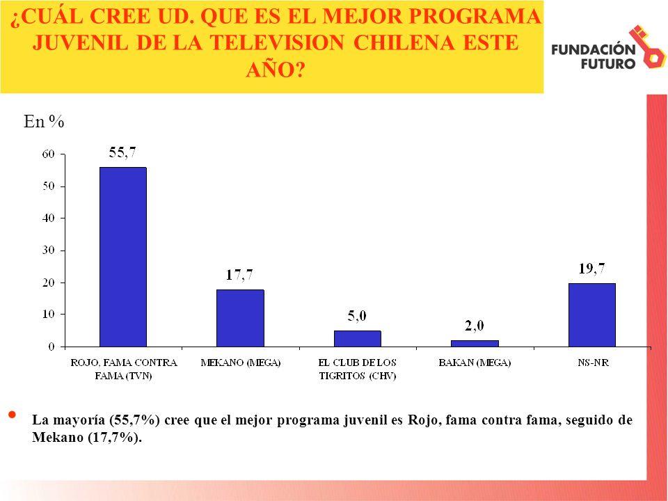¿CUÁL CREE UD. QUE ES EL MEJOR PROGRAMA JUVENIL DE LA TELEVISION CHILENA ESTE AÑO.