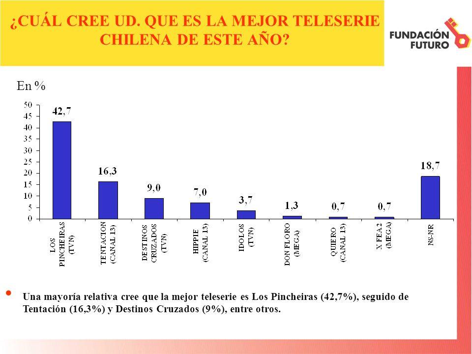 ¿CUÁL CREE UD.QUE ES EL MEJOR MATINAL DE LA TELEVISION CHILENA ESTE AÑO.