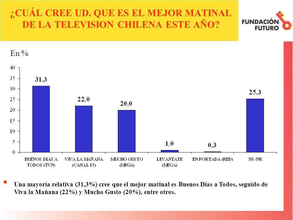 ¿CUÁL CREE UD. QUE ES EL MEJOR MATINAL DE LA TELEVISION CHILENA ESTE AÑO.