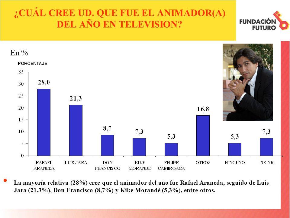 ¿CUÁL CREE UD. QUE FUE EL ANIMADOR(A) DEL AÑO EN TELEVISION.