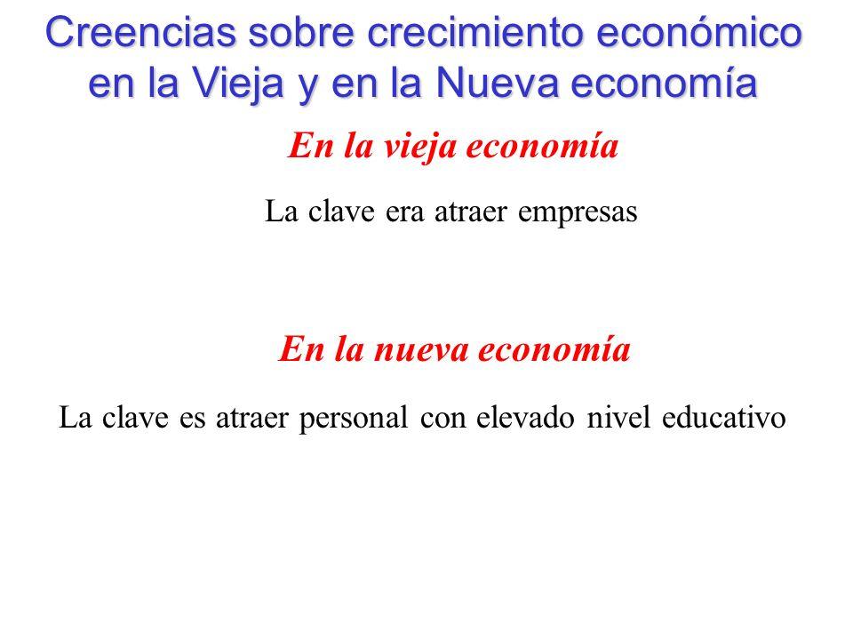 Creencias sobre crecimiento económico en la Vieja y en la Nueva economía En la vieja economía En la nueva economía La clave era atraer empresas La clave es atraer personal con elevado nivel educativo