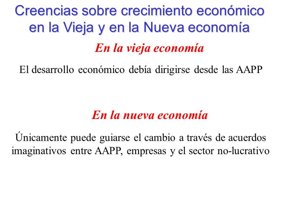 Creencias sobre crecimiento económico en la Vieja y en la Nueva economía En la vieja economía En la nueva economía El desarrollo económico debía dirigirse desde las AAPP Únicamente puede guiarse el cambio a través de acuerdos imaginativos entre AAPP, empresas y el sector no-lucrativo