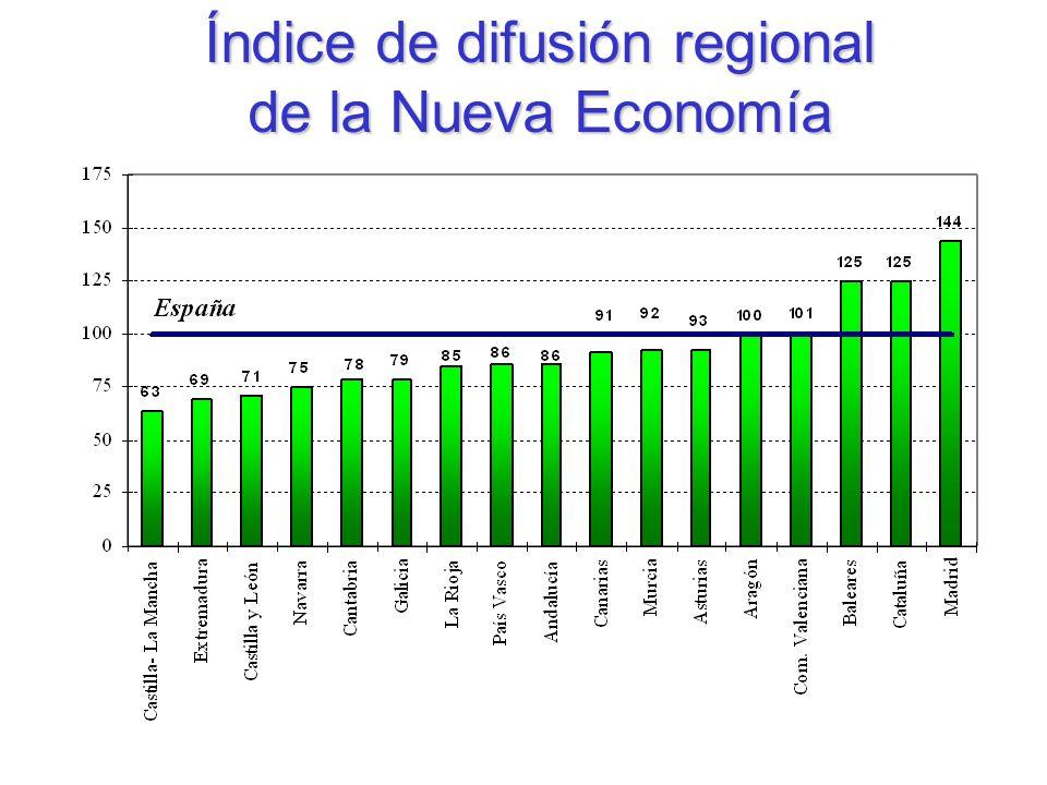 Índice de difusión regional de la Nueva Economía