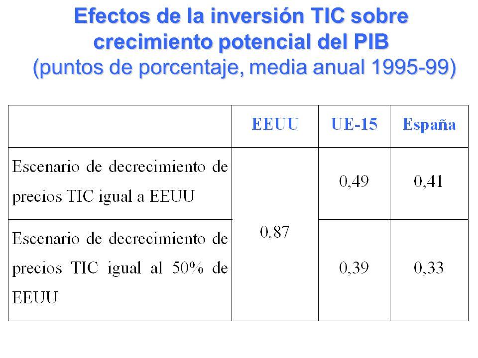 Efectos de la inversión TIC sobre crecimiento potencial del PIB (puntos de porcentaje, media anual 1995-99) (puntos de porcentaje, media anual 1995-99)