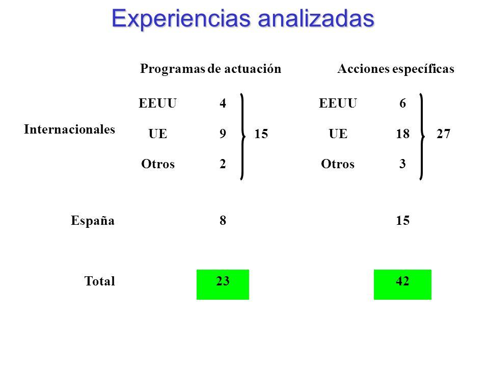 Programas de actuaciónAcciones específicas EEUU4 6 Internacionales UE915UE1827 Otros2 3 España815 Total2342 Experiencias analizadas