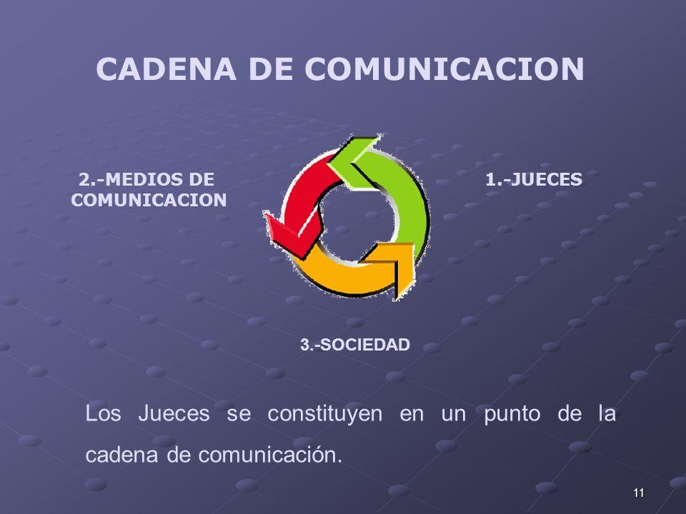 11 3.-SOCIEDAD 2.-MEDIOS DE COMUNICACION 1.-JUECES Los Jueces se constituyen en un punto de la cadena de comunicación. CADENA DE COMUNICACION