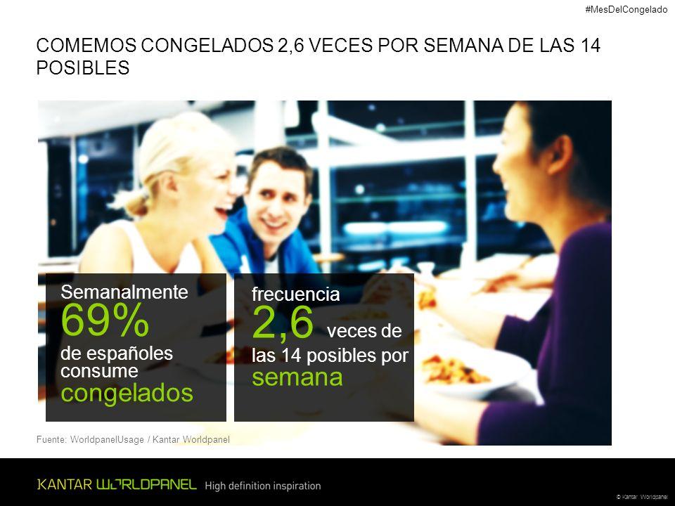 © Kantar Worldpanel COMEMOS CONGELADOS 2,6 VECES POR SEMANA DE LAS 14 POSIBLES Fuente: WorldpanelUsage / Kantar Worldpanel Semanalmente 69% de español