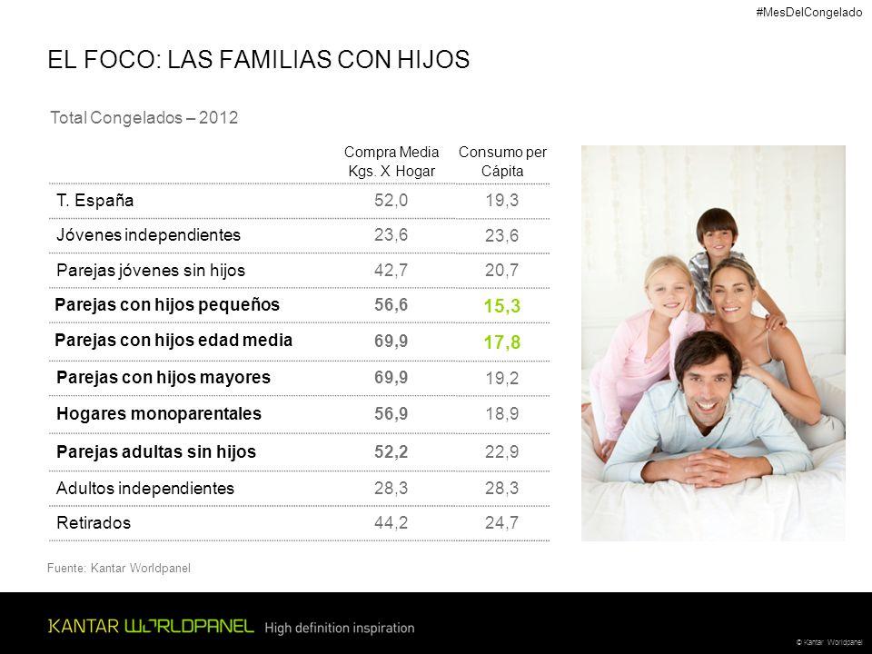 © Kantar Worldpanel EL FOCO: LAS FAMILIAS CON HIJOS Total Congelados – 2012 Compra Media Kgs. X Hogar T. España52,0 Jóvenes independientes23,6 Parejas