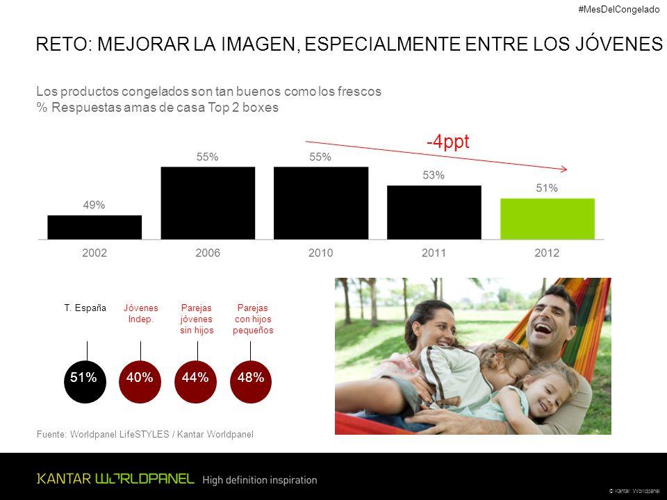 © Kantar Worldpanel T. EspañaJóvenes Indep. Parejas jóvenes sin hijos Parejas con hijos pequeños 51% 40% 44% 48% RETO: MEJORAR LA IMAGEN, ESPECIALMENT
