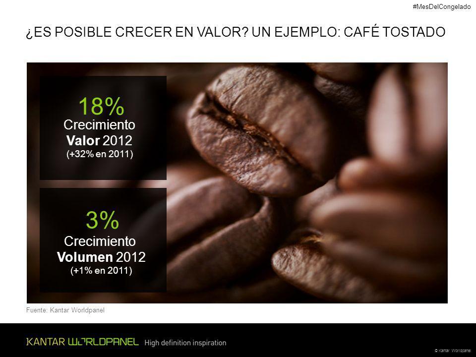 © Kantar Worldpanel Crecimiento Valor 2012 (+32% en 2011) 18% ¿ES POSIBLE CRECER EN VALOR? UN EJEMPLO: CAFÉ TOSTADO 3% Crecimiento Volumen 2012 (+1% e