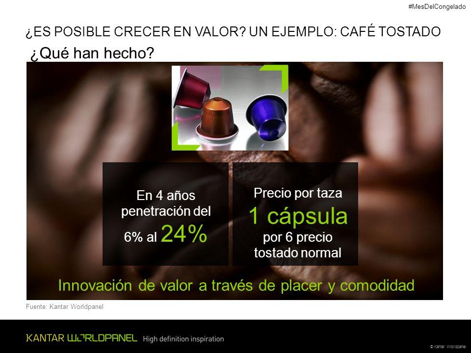 © Kantar Worldpanel Precio por taza 1 cápsula por 6 precio tostado normal ¿ES POSIBLE CRECER EN VALOR? UN EJEMPLO: CAFÉ TOSTADO En 4 años penetración