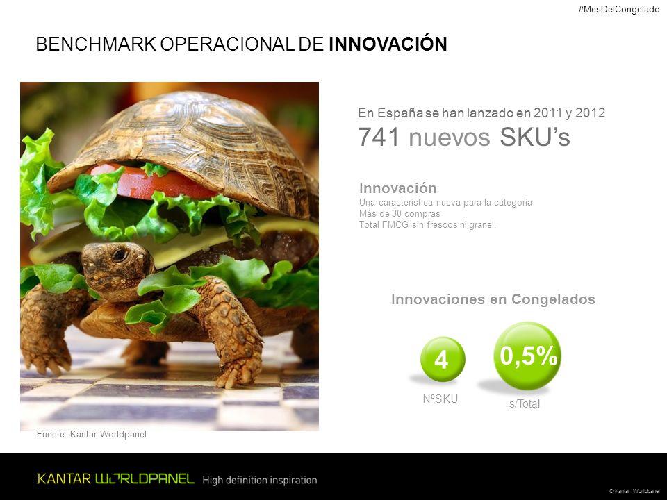 © Kantar Worldpanel BENCHMARK OPERACIONAL DE INNOVACIÓN En España se han lanzado en 2011 y 2012 741 nuevos SKUs Innovación Una característica nueva para la categoría Más de 30 compras Total FMCG sin frescos ni granel.